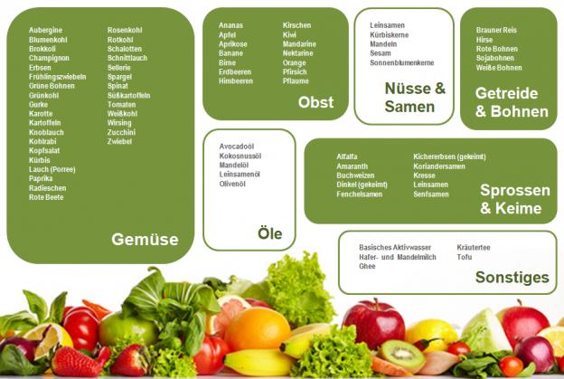 Sechs BASISCHE Lebensmittel für eine optimale Gesundheit